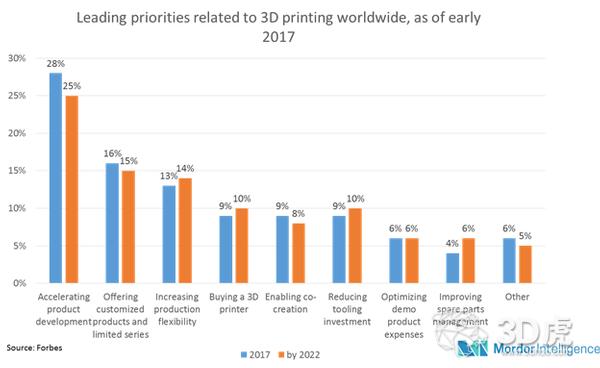 2017年全球3D打印市场价值达83.12亿美元