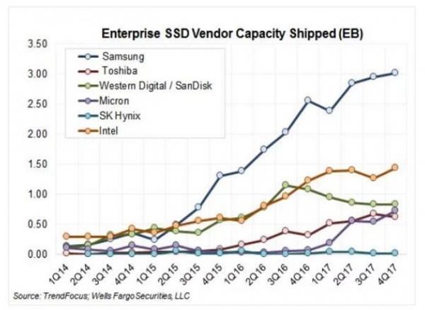 两年投入190亿美元,西数旗下的SanDisk企业级闪存业务发生了哪些变化?
