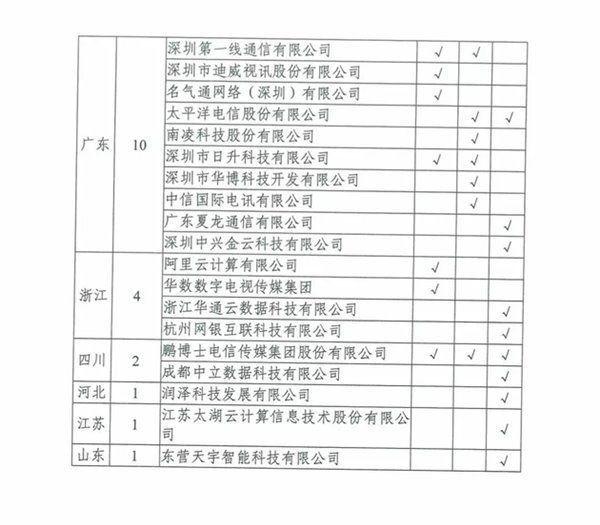 工信部:腾讯云 奇虎等厂商违规自建传输网络