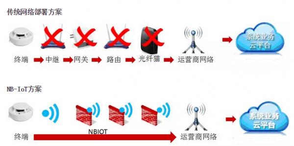 """""""春风得意马蹄疾"""" NB-IoT将进入规模爆发期"""