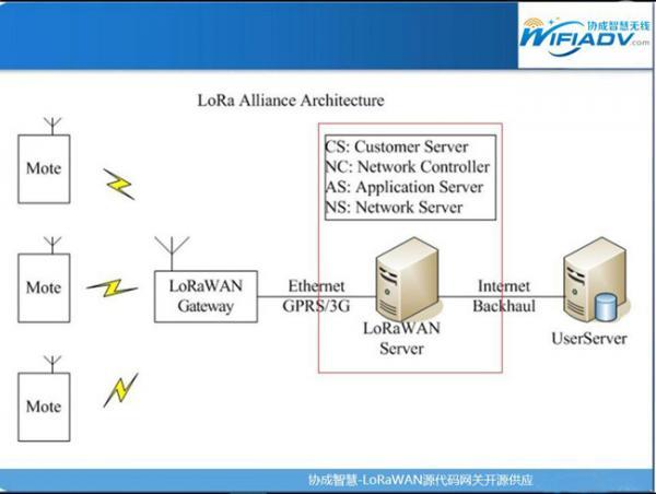 风云突变的NB-IoT、LoRa产业组织格局!