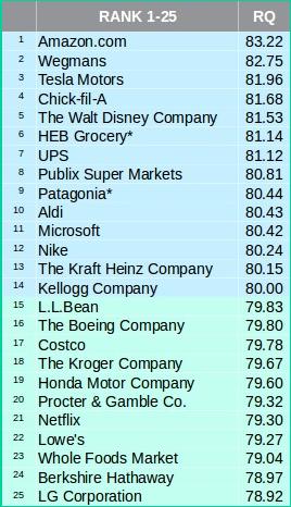 产品创新乏力 苹果品牌声誉排名下跌24位