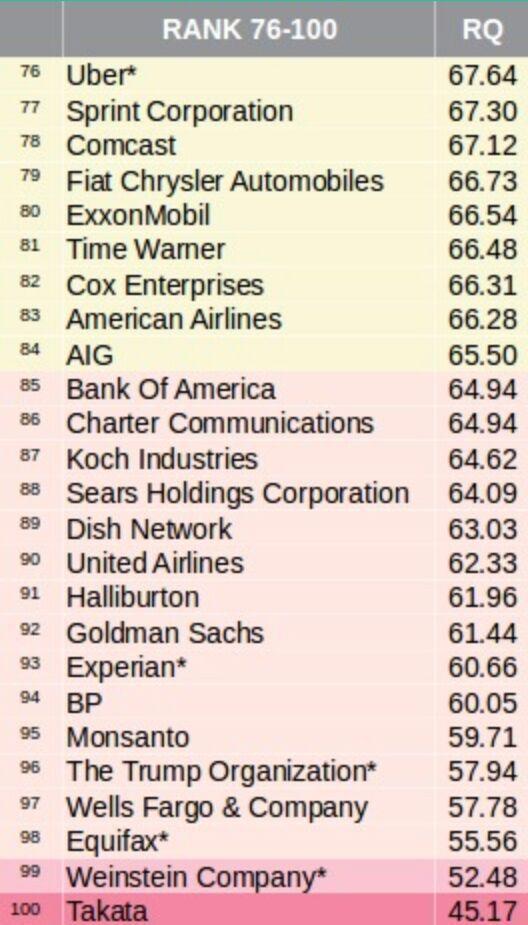 2018美国企业声誉排行榜:亚马逊三连冠 苹果谷歌跌出前十