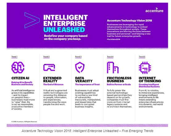 埃森哲:人工智能等先进科技推动智能企业 五大新兴技术趋势亟待解决