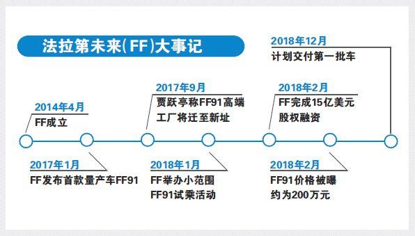 FF广州设点 贾跃亭探路国内造车