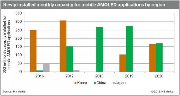 AMOLED制造业在韩国下降,中国崛起