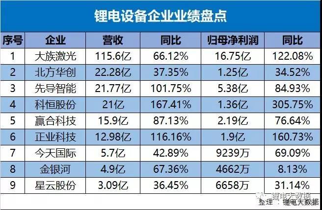 全线飘红,九家锂电设备企业上市公司成绩单