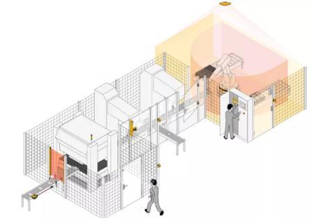 机器人安全应用系列(二):手动装卸