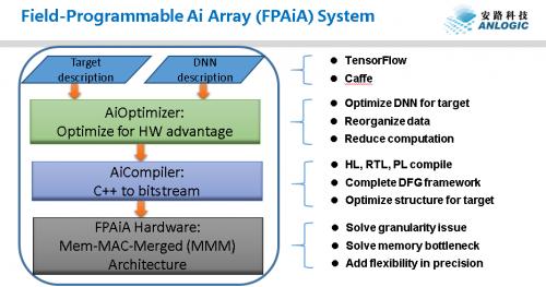 人工智能芯片领域再添新力量、安路科技发布AI布局