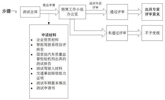深圳发布智能车辆路测法规征求意见公告