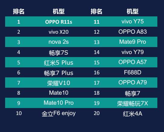 迪信通2月手机零售指数发布:华为高居第一