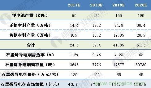2020年石墨烯導電劑市場規模將達140億