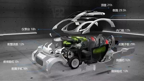 3天造一辆!这款3D打印电动汽车仅7500美元 2019年正式开卖