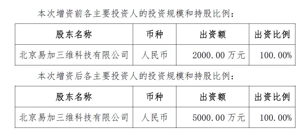 先临三维向金属3D打印子公司北京易加增资4920万元