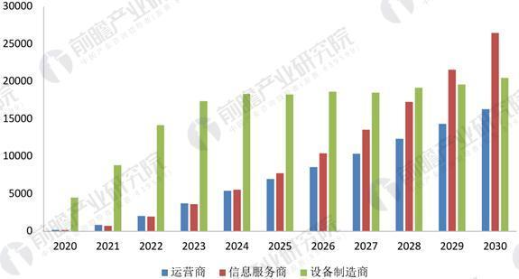 5G产业迎来政策机遇 2025年中国5G市场规模将达3.3万亿