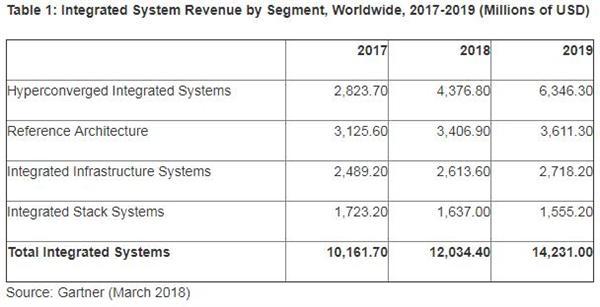 Gartner:2018年全球集成系统收入将突破123亿美元 增长18.4%
