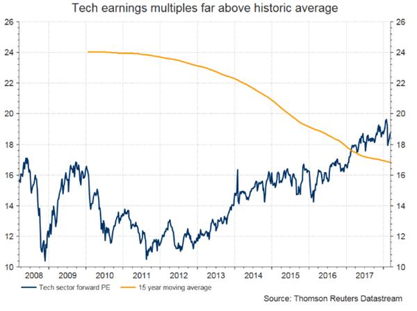 """外媒:华尔街的""""科技股情结""""或将酿成苦果"""