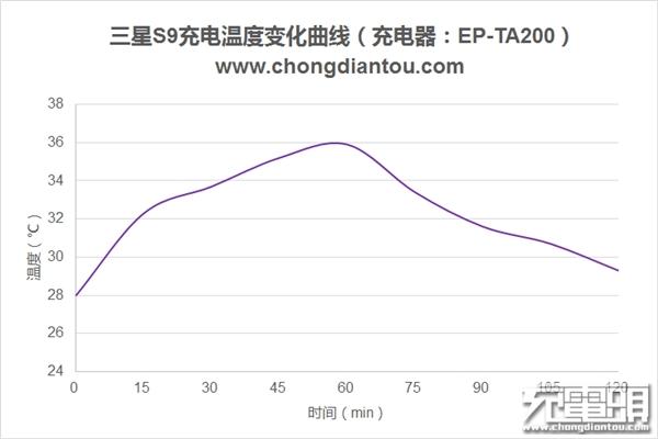 三星S9充电测试:10W功率/3000mAh充满需2小时