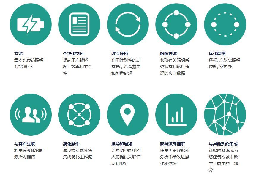 飞利浦照明更名Signify:物联网新战略布局
