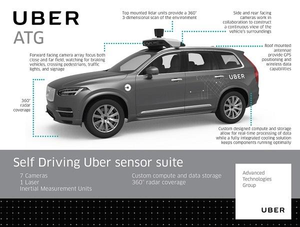 突发!全球首起自动驾驶撞人致死案,美国警方初步调查称,事故责任可能不在Uber