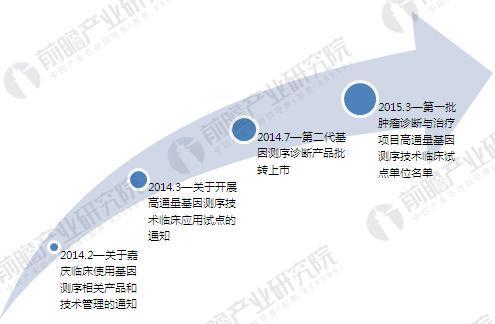 2018年中国肿瘤基因检测发展现状与前景预测