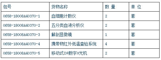 1228万!深圳出入境检验检疫局采购44套仪器设备
