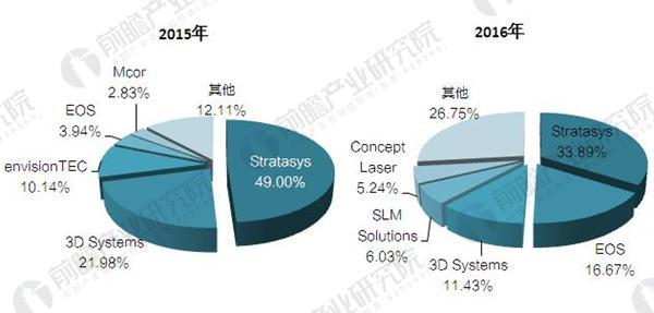 2017年全球工业级3D打印机出货分析 Statasys稳居第一