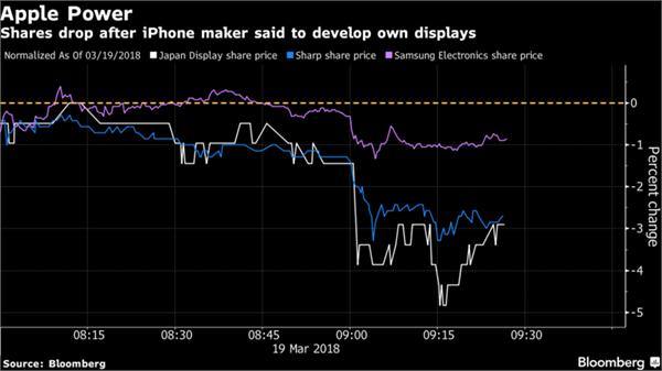"""苹果将开发显示屏 """"杀手锏""""横空出世令三星、夏普股价大跌"""
