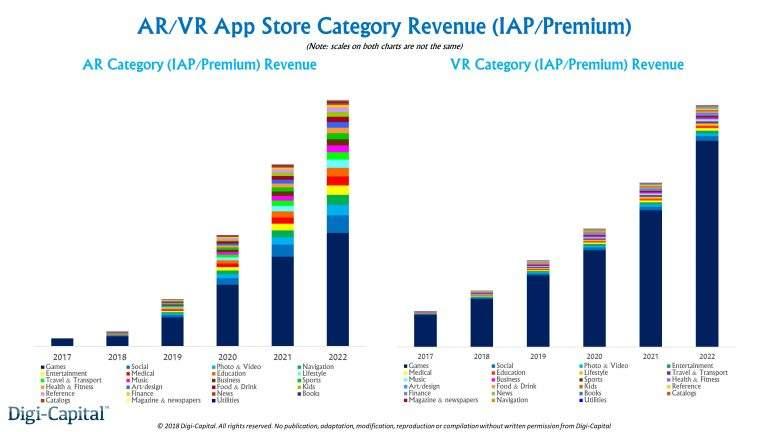 还觉得VR是未来科技?其实AR技术才是未来的发展所向!