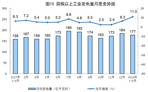 1-2月风力发电量同比增长34.7 %