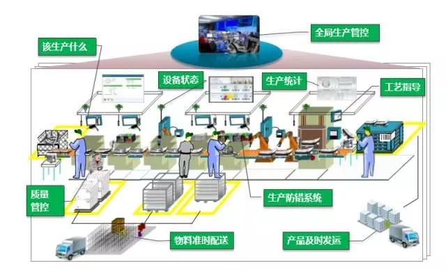 智能制造的主线:智能生产