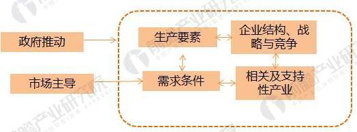 工业设计发展模式分析 平台建设需多方面把握