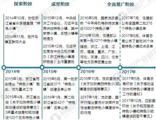 2018年中国特色小镇建设现状与发展前景分析