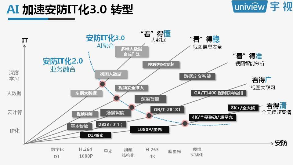 宇视姚华:人工智能与安防融合的挑战