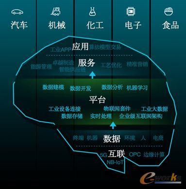 阿里巴巴:云上智能是增强型工业互联网加速器