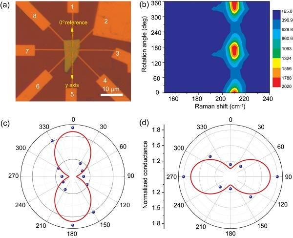 二维GeSe2面内各向异性及短波偏振光探测研究
