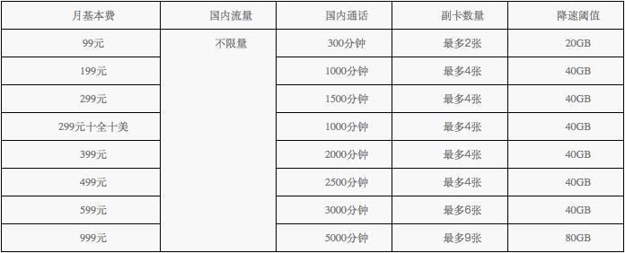 全国流量不限用:中国电信推2018天翼不限量套餐