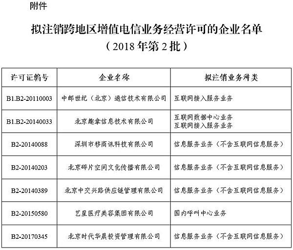 工信部:拟注销7家企业跨地区增值电信业务经营许可