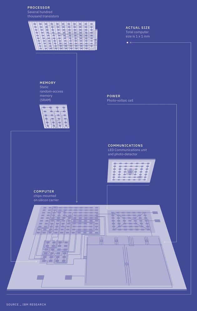IBM这个电脑用显微镜才能看清:却能让假货无处遁形