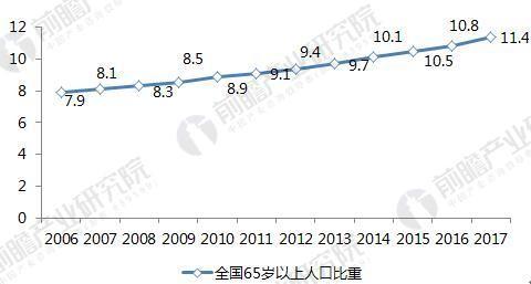 人口老龄化发展提速,社区养老服务市场需求大
