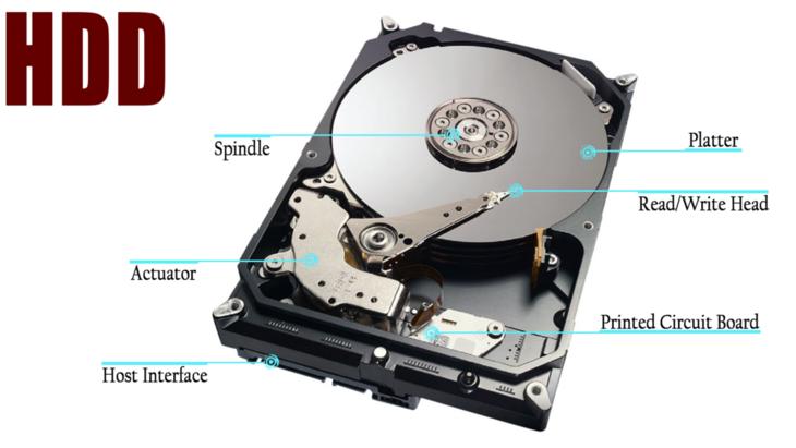 问答:机械硬盘和固态硬盘哪个寿命长?