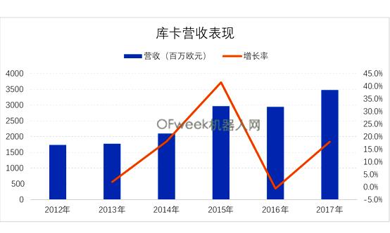 这家中国企业,机器人营收超12亿欧元