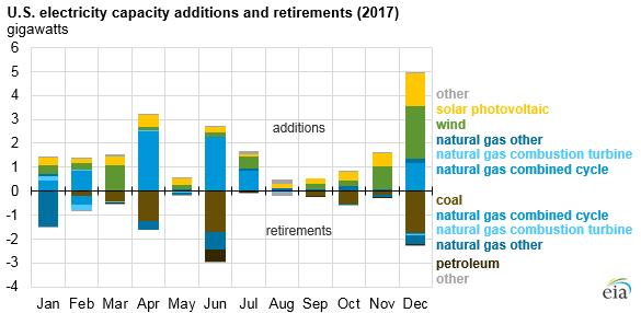 2017年美国化石燃料发电量下降 可再生能源上升