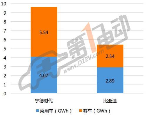 比亚迪VS.宁德时代,中国动力电池双巨头的终极对决