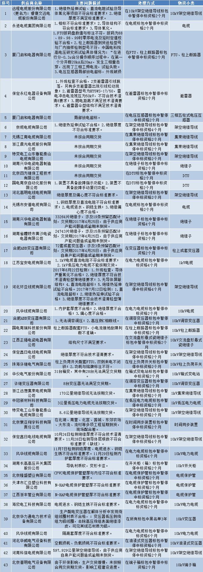 国家电网通报的供应商不良行为处理情况(2018年3月)
