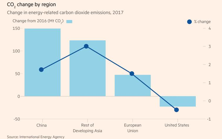 2017年能源需求增长导致碳排放量创历史新高