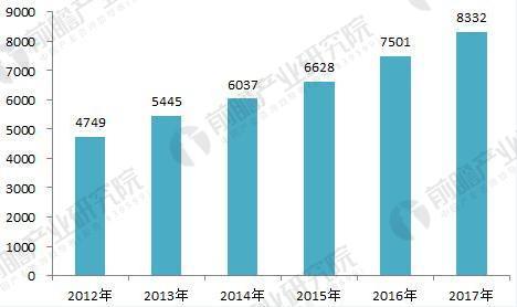 2018年汽车物流行业发展现状分析 三大细分市场发展良好