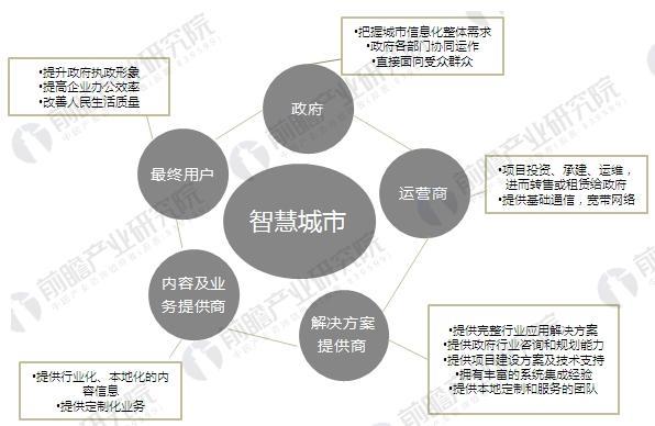 中国智慧城市发展现状分析 政府大力推进规划建设进程