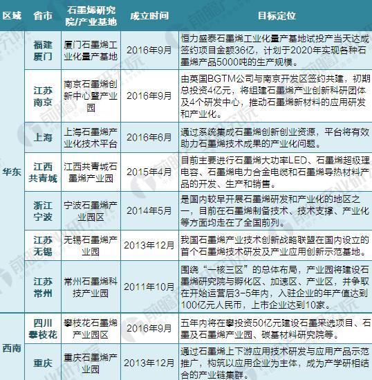 重磅!2018年全国及31省市石墨烯产业基地汇总及企业布局