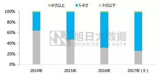 2月国内新机出货大涨 从10款主流机型看2018流行趋势